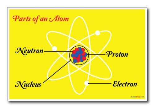Parts Of An Atom - New Chemistry Science Poster