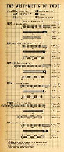 1942-print-arithmetic-food-civilian-military-world-war-ii-demand-shortage-allies-original-halftone-p