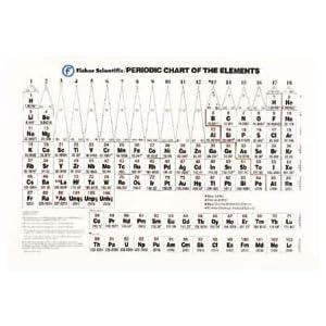 Amazon.com: PERIODIC TABLE CHART: Industrial & Scientific