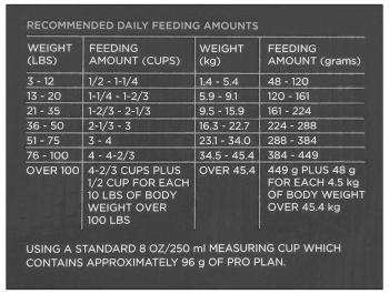Purina Pro Plan Dog Food Serving Size