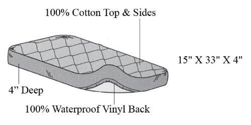 Imagen de Sociedad Americana del bebé acolchado impermeable Equipada moisés cubierta de la almohadilla del colchón