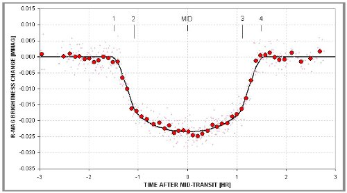 Exoplanet Observing for Amateurs