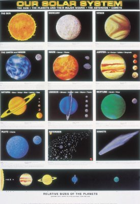 solar system to scale poster - photo #25