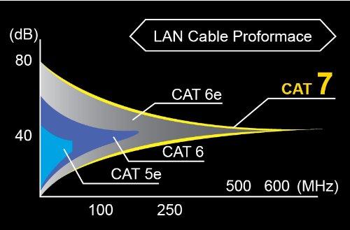 CAT7 SSTP PATCH CABLE BLUE