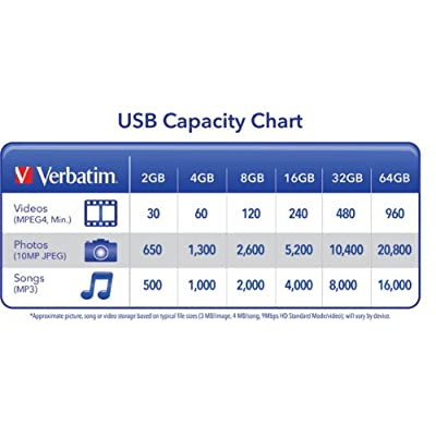Verbatim 4 GB Clip-IT USB 2.0 Flash Drive, Black 97555