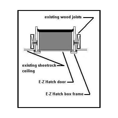 attic access door installation latch energy shield ii cover the hatch