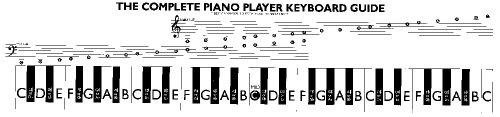 Music Treasures Co. Keyboard Guide Pack Of 3