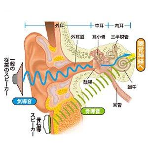 TEMCO テムコジャパン 骨伝導 ヘッドセット ( ブルートゥース 対応 ) HG40SAN-TBT