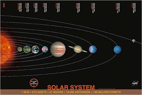 ポスター 太陽系 Solar System