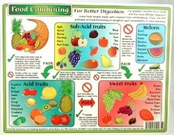 Helion Communications - Food Combining Chart - Reference Charts (Food Combining Chart compare prices)