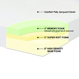 Best Price Mattress 10 Memory Foam Mattress Twin Full Queen With 3 Memory Foam Furniture