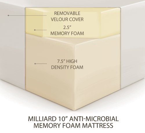 Milliard 10 Inch Queen Memory Foam Mattress With Ultra Soft Removable Anti Microbial Cover