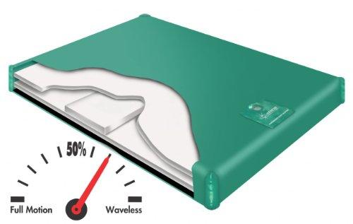 600 Sl Semi Waveless Premium Waterbed Bundle Package Cal King (72X84) front-975889