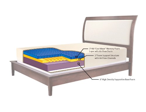 Sarah Peyton Convection Cooled 8-inch Full-size Memory Foam Mattress at Sears.com