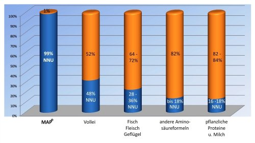 mapr-master-amino-acid-pattern-das-original-von-prof-dr-luca-moretti-1-packung-a-120-presslinge-10-1