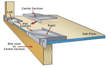 Garage Door Parts Sill Pan Flashing 118 SERIES - 1 1/8