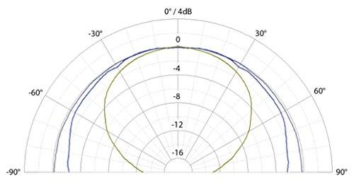 """【正規輸入品】EVE Audio GmbH  SC203 2-Way, 3"""" マスター&スレーブ ペアセット  EASC203 EVE Audio"""