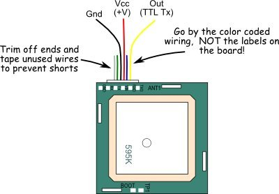 Instructions: Gps Wiring Diagram. Gps. Free Image Wiring Diagram ...