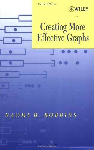 Creating More Effective Graphs