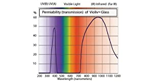 VioLiv 400ml WideMouth Storage Jar, Violet Glassware