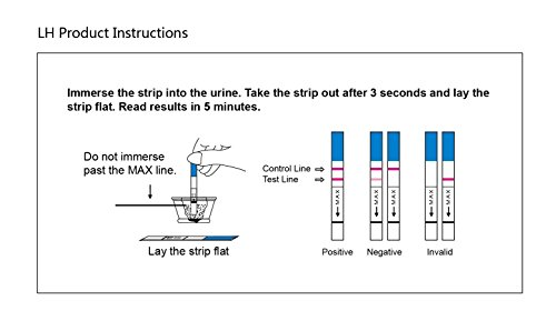 how to use ovulation test strips wondfo