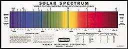 Rainbow Symphony Solar Spectrum Chart