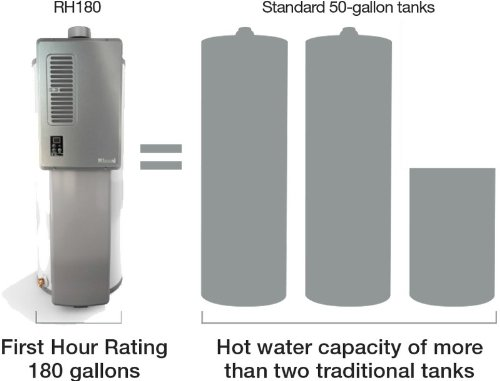 .4 GPM Hybrid Tank Liquid Nature Gas Tankless Water Heater (Hybrid Water Heater 50 Gallon compare prices)