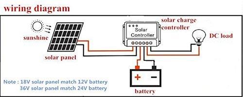 NEW ZODORE 30A 12V / 24V identificazione automatica PWM regolatore solare, carica controller di sistema  con uscita USB 5V