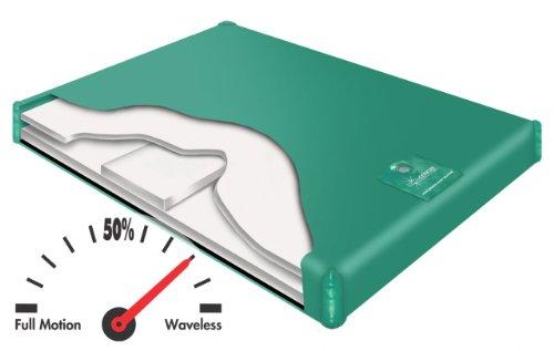 700 Sl Semi Waveless Basic Waterbed Bundle Package Cal King (72X84) front-541747