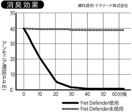 MUSIC WORKS FD-01/BK フレットディフェンダー