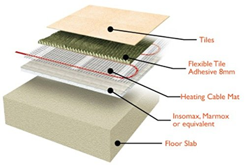 Electric Radiant Floor Heat Heating System With Aube Digital Floor