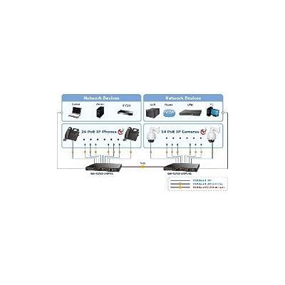 GS-4210-24P4C 24-Port 10/100/1000T 802.3at Gigabit PoE + 4-Port Gigabit TP/SFP Combo Managed Switch (220W)