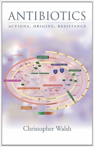 Antibiotics: Actions, Origins, Resistance