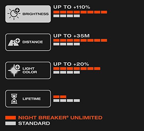 OSRAM-NIGHT-BREAKER-UNLIMITED-H7-Lampada-alogena-per-proiettori-64210NBU-HCB-110-in-pi-di-luce-20-pi-bianca-confezione-Duobox