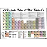NMR 24155 Periodic Table of Beer Styles Decorative Poster
