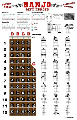 Left Handed Banjo Chords and Fretboard Poster - Open G Tuning