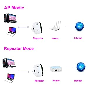WiFi Range Extender - WiFi Repeater Amplifier 300Mbps Access Point 2.4GHz High Speed Network Ap/Repeater Modes