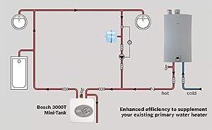 Bosch Electric Mini-Tank Water Heater Tronic 3000 T 7-Gallon (ES8) - Eliminate Time for Hot Water - Shelf, Wall or Floor Mounted (Renewed) (Tamaño: 7-Gallon)