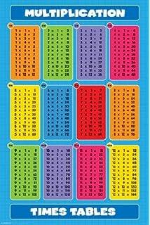 Table De Multiplication A Imprimer De 1 A 10 Maison Design