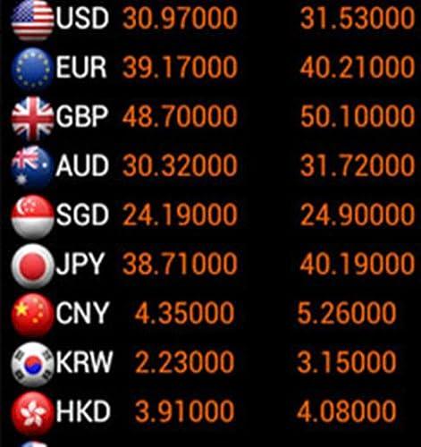 Bkk forex exchange rate