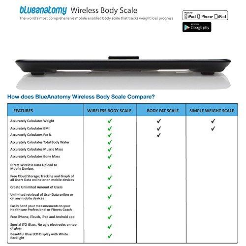 Wireless Smart Scale Track Weight, Bmi, Body Fat, Water ...