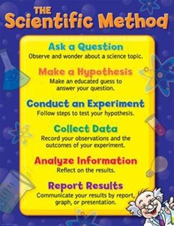 Creative Teaching Press The Scientific Method Chart (4332) (Scientific Method Chart compare prices)