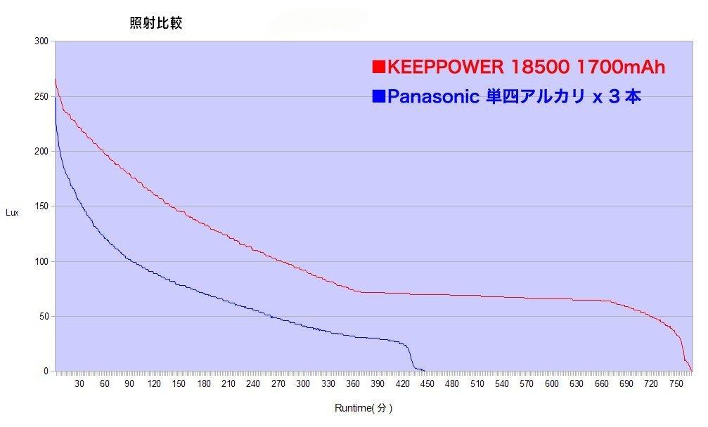 【懐中電灯】100均最強ライト純正品 24 [転載禁止]©2ch.net YouTube動画>3本 ->画像>128枚
