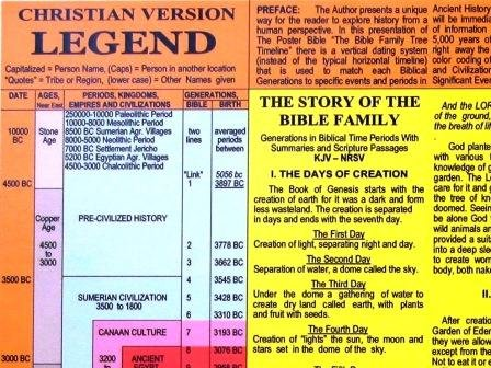 Amazing Poster Bible. Christian Bible Study Guide in a Christian Artwork Display.