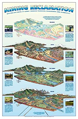 Mining Reclamation Poster from National Energy Foundation