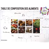 Table de composition des aliments