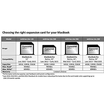 256GB Transcend JetDrive Lite 130 Expansion Card for MacBook Air 13-inch