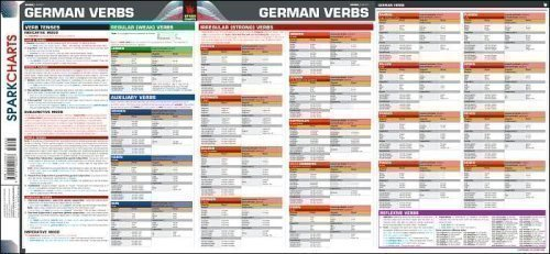 German Verbs SparkCharts
