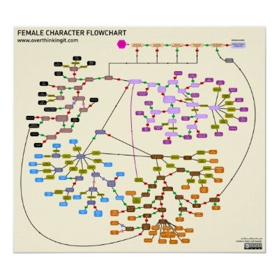 Female Character Flowchart Poster
