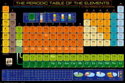 Periodic Table of Elements With Names 2012 Periodic Table of Elements